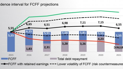 confidence interval for FCFF projections